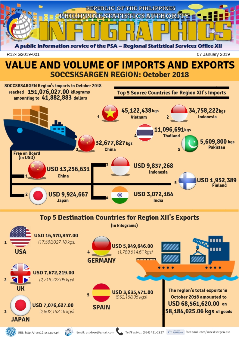 Value and Volume of Imports and Exports in SOCCSKSARGEN