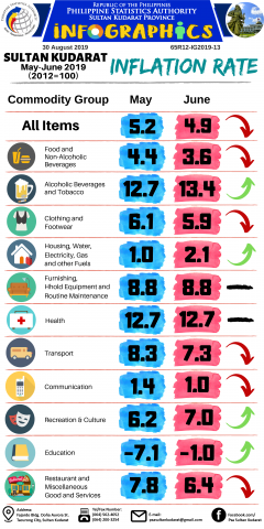 Infographics on Inflation Rate for the period May-June  2019, Sultan Kudarat Province